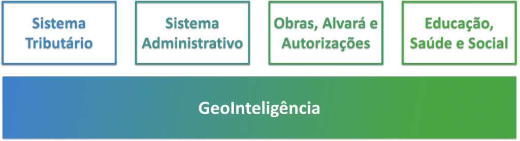 Geointeligência fluxo